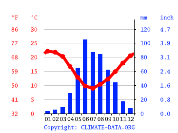 Santiago Climate Average Temperature Weather By Month Santiago Weather Averages Climate Data Org