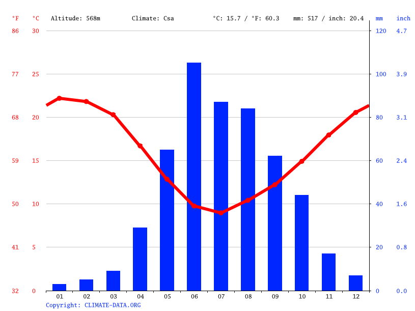 Climate graph // Weather by Month, Santiago