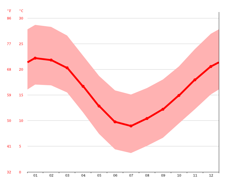 Temperature graph, Santiago