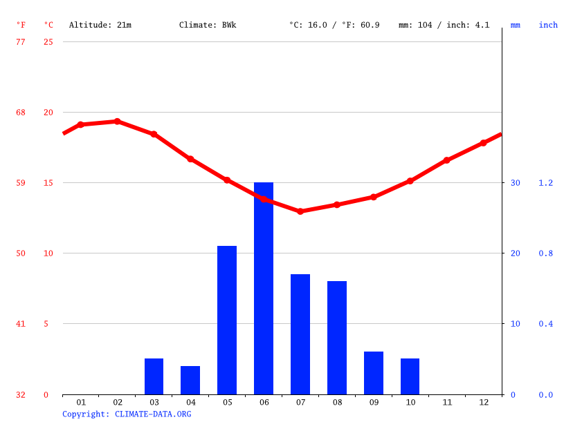 Climate graph // Weather by Month, La Serena
