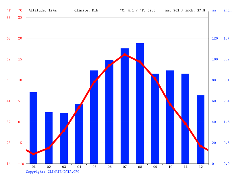 Climate graph // Weather by Month, Elverum
