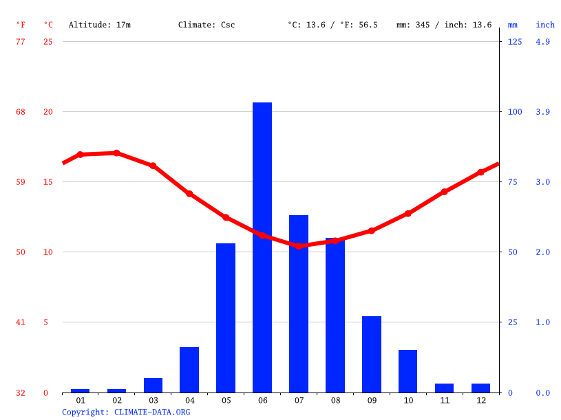 Climate graph // Weather by Month, Viña del Mar