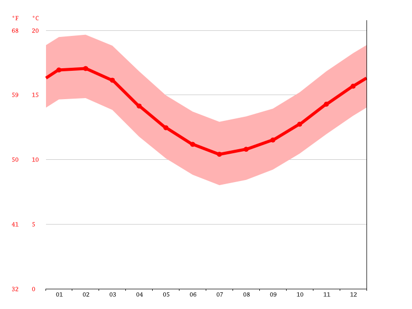 average temperature, Viña del Mar
