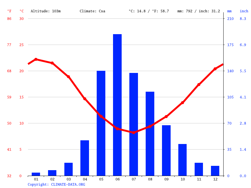 Climate graph // Weather by Month, Talca