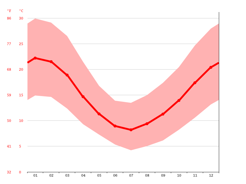 average temperature, Talca