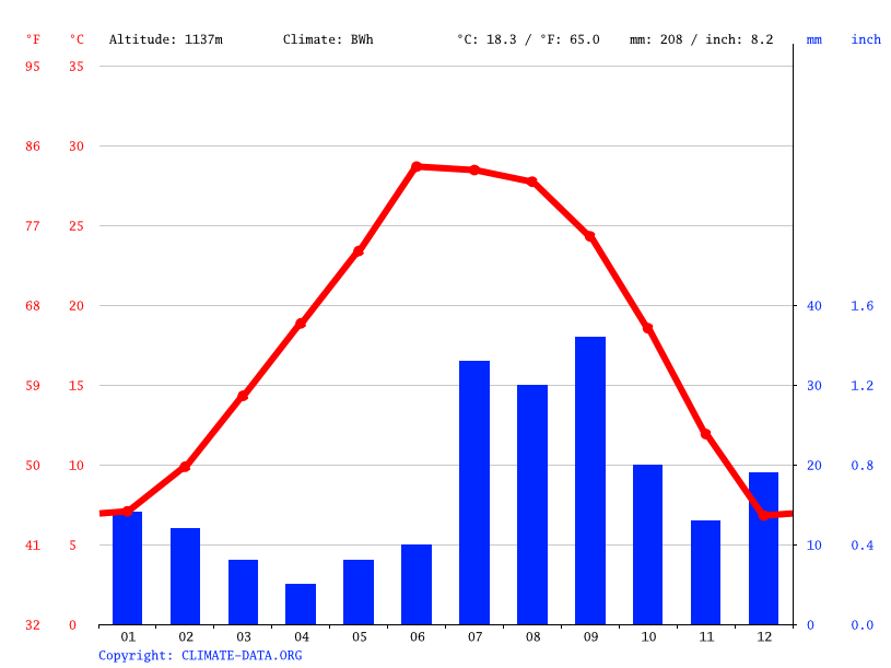 Climate graph // Weather by Month, El Paso