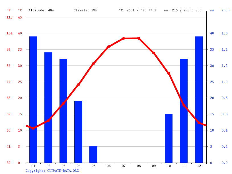 Climate graph // Weather by Month, قرية البوعاصي