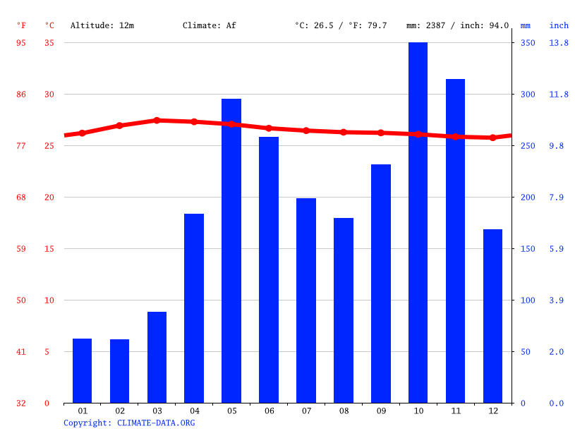 Climate graph // Weather by Month, Colombo