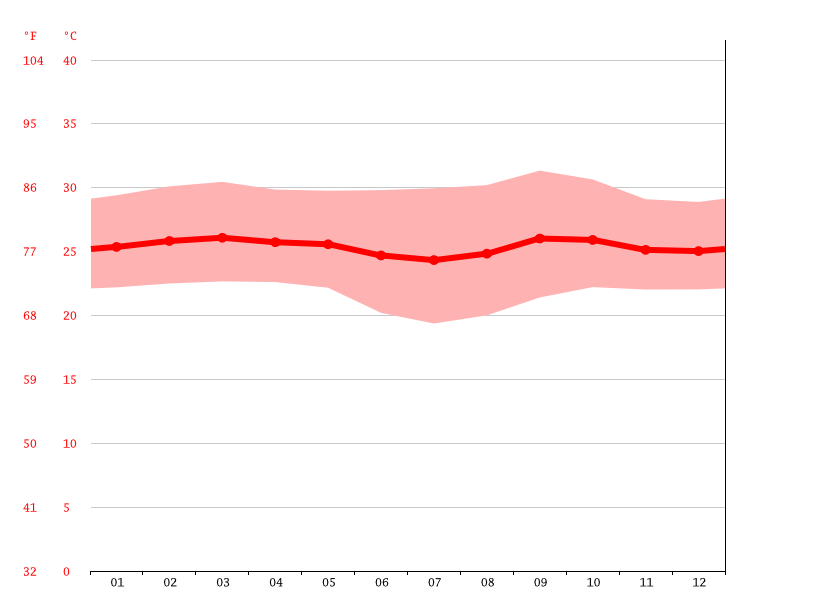 Temperature graph, Ngaba