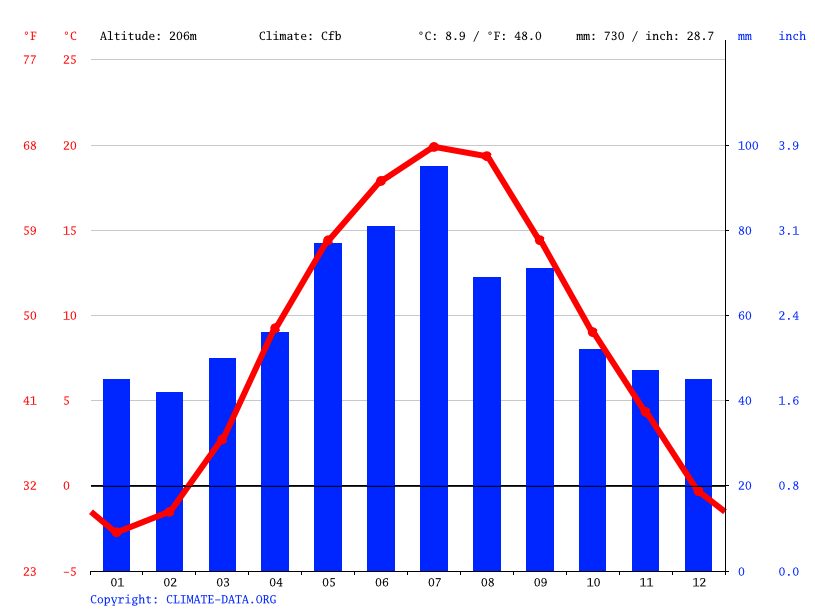 Climate graph // Weather by Month, Marysin