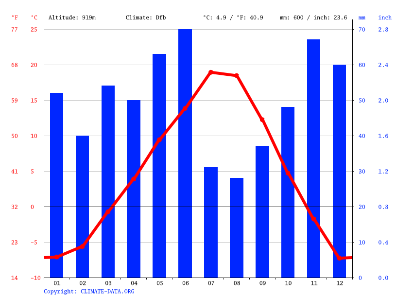 Climate graph // Weather by Month, Cranbrook