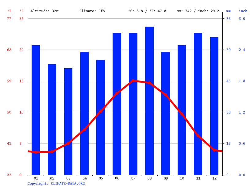 Climate graph // Weather by Month, Durham