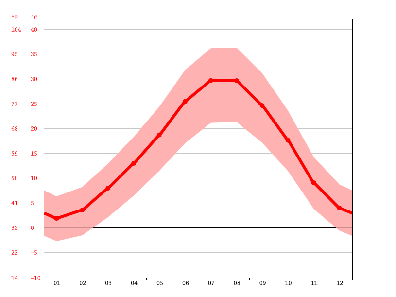 average temperature, Rawanduz