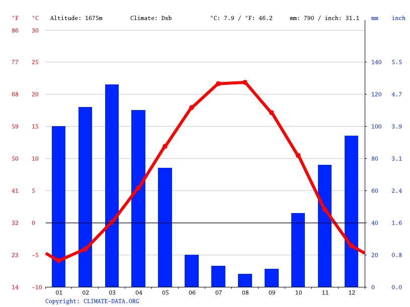 Climate graph // Weather by Month, دورود