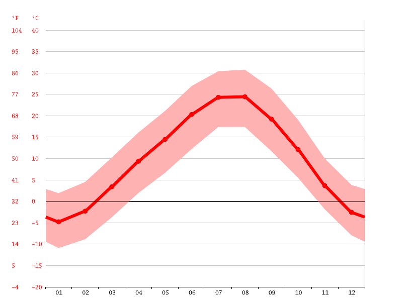Gráfico de temperatura, Soureh Village