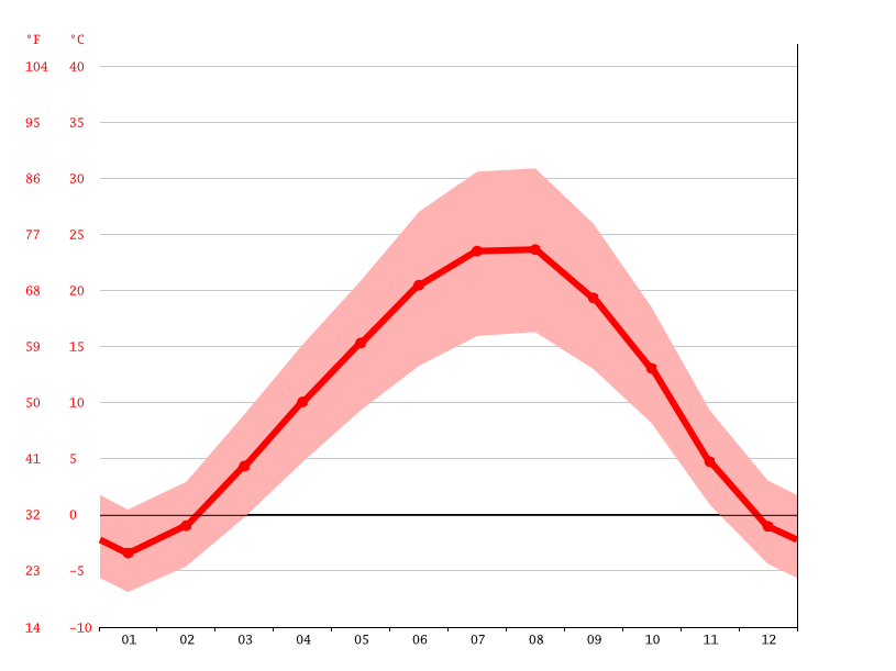 Temperature graph, Marand