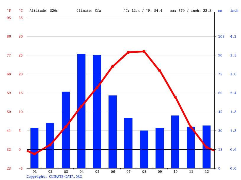 Climate graph // Weather by Month, Hovtashen