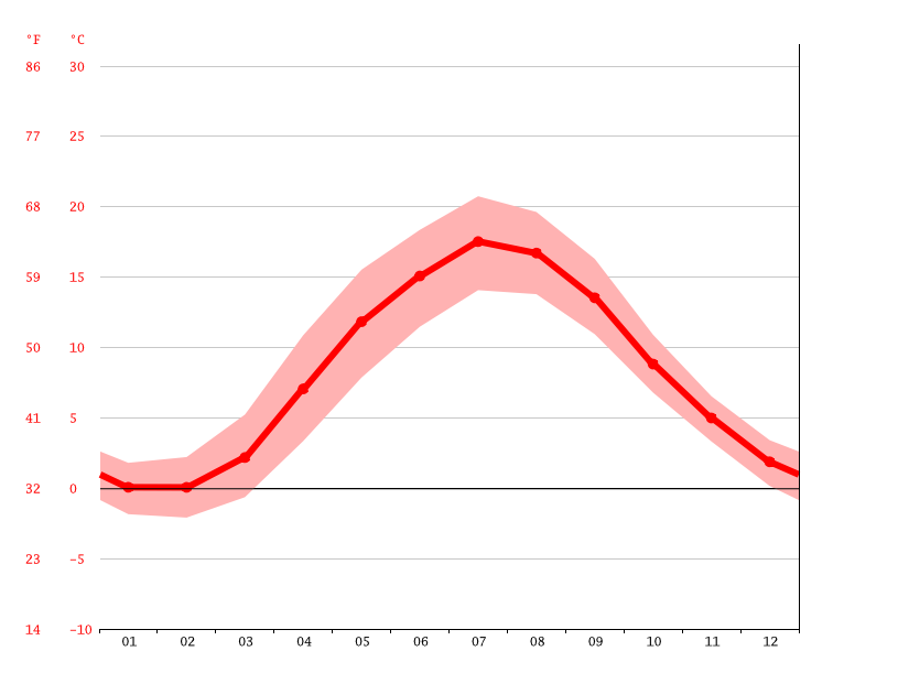 average temperature, Kungsbacka