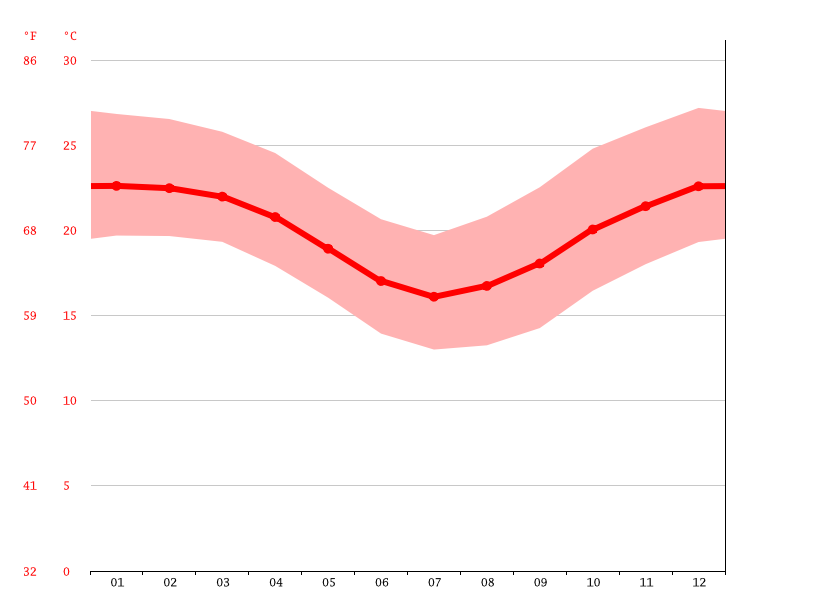 Temperature graph, Ankazotsara