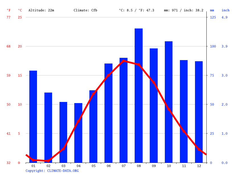 Climate graph // Weather by Month, Varberg