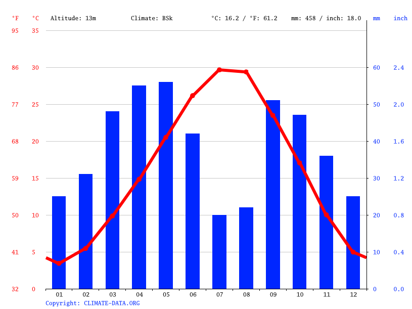 Climate graph // Weather by Month, Ağcaqovaq