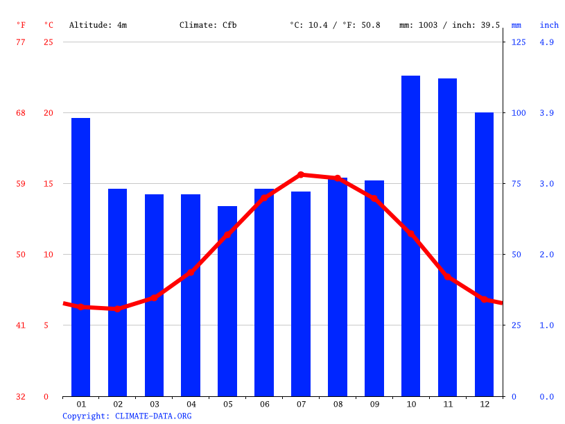 Climate graph // Weather by Month, Waterford