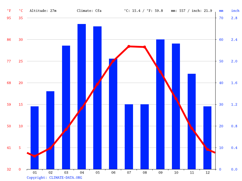 Climate graph // Weather by Month, Hacılar