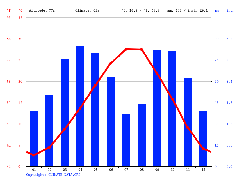 Climate graph // Weather by Month, Qoşaqovaq
