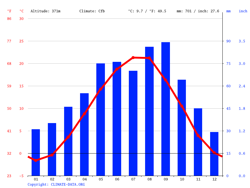Climate graph // Weather by Month, Khalimbekaul