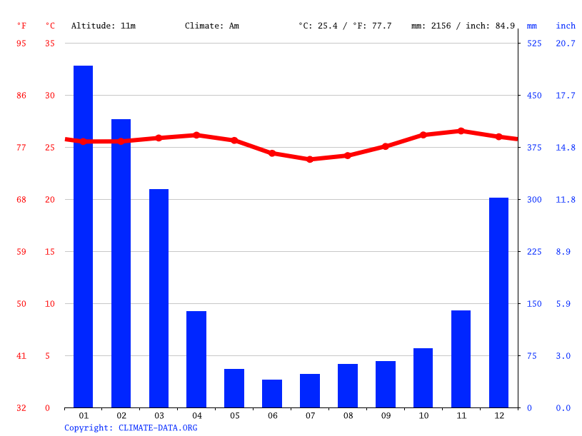 Climate graph // Weather by Month, Antsaratrana