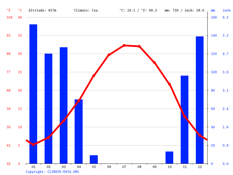 Climate graph // Weather by Month, Izeh