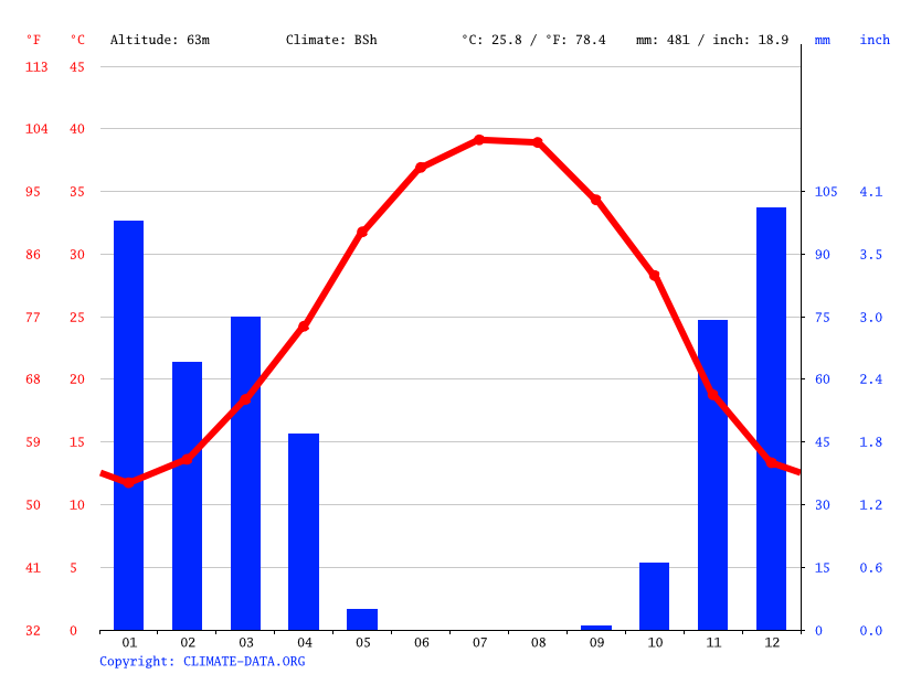 Climate graph // Weather by Month, Shoushtar