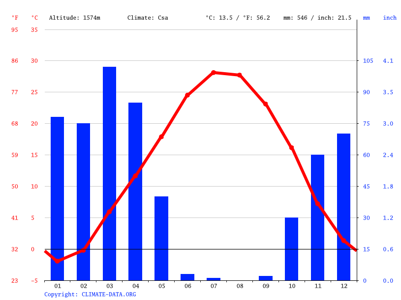 Climate graph // Weather by Month, Borujerd