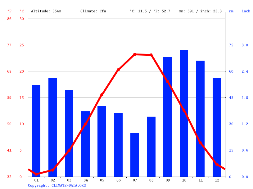 Climate graph // Weather by Month, Bağbanlı