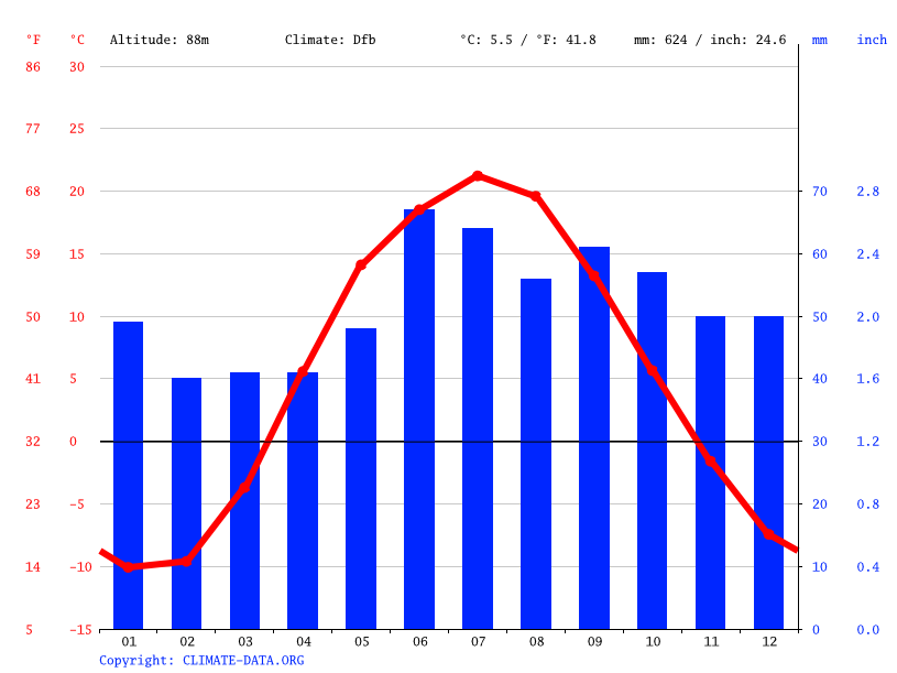 Climate graph // Weather by Month, Дачный
