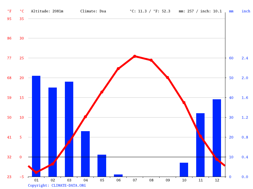 Climate graph // Weather by Month, Chaleshtor