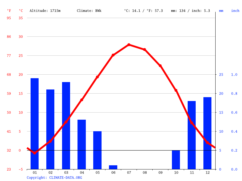 Climate graph // Weather by Month, مدیسه