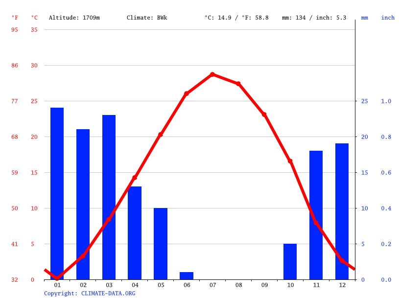 Climate graph // Weather by Month, کله مسیح