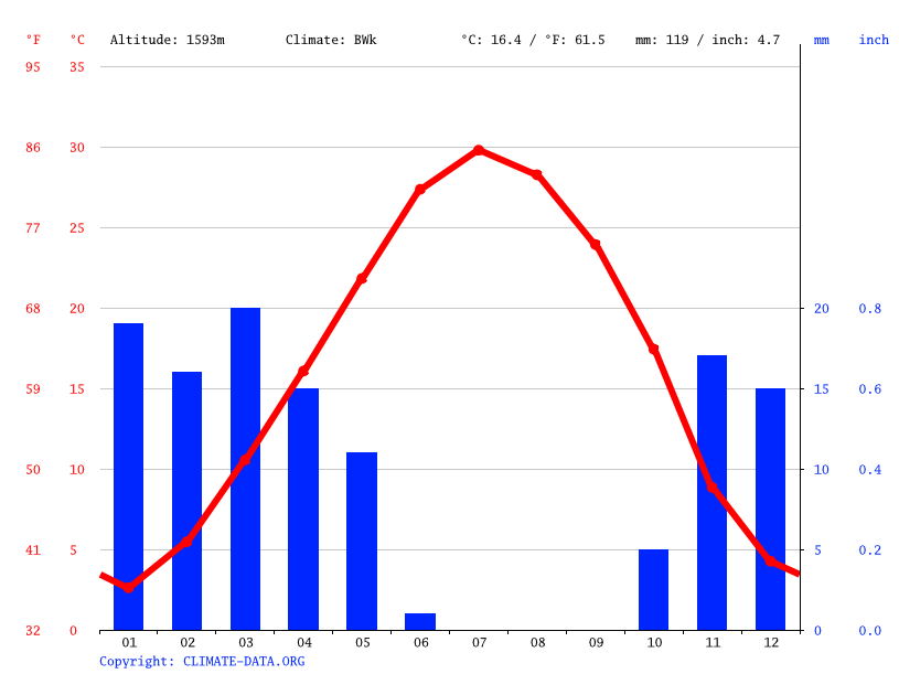 Climate graph // Weather by Month, Shahin Shahr