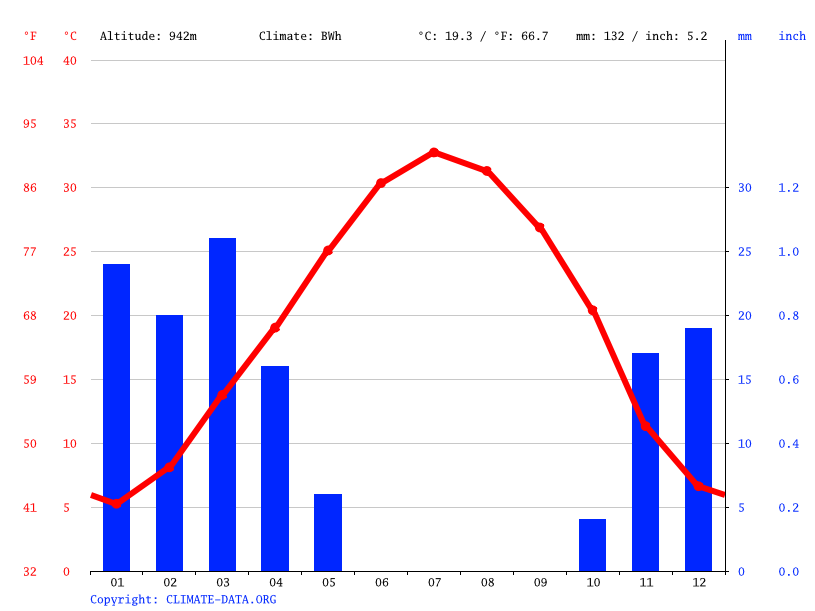 Climate graph // Weather by Month, ابوزیدآباد