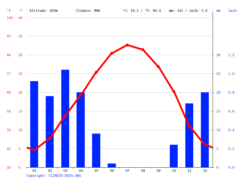 Climate graph // Weather by Month, Qom