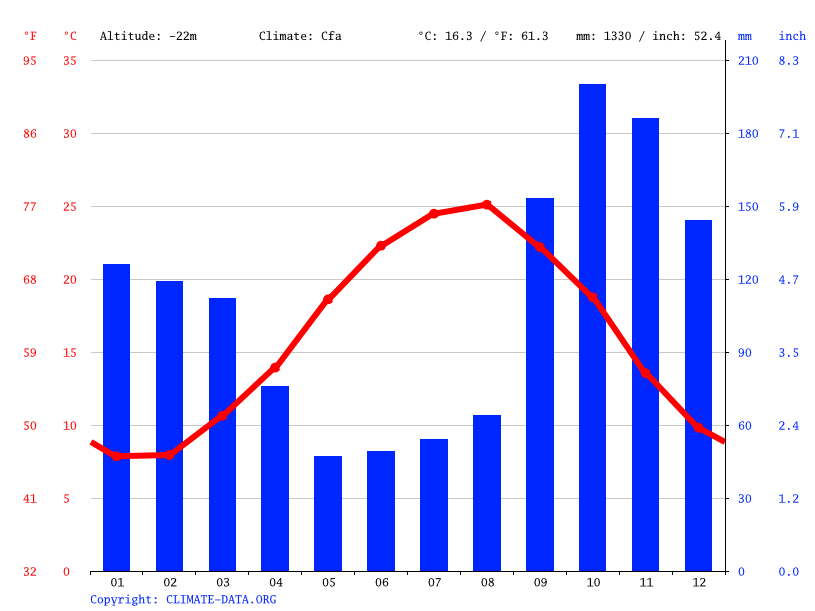 Climate graph // Weather by Month, Rudsar