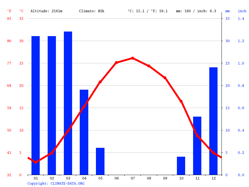 Climate graph // Weather by Month, خوسف
