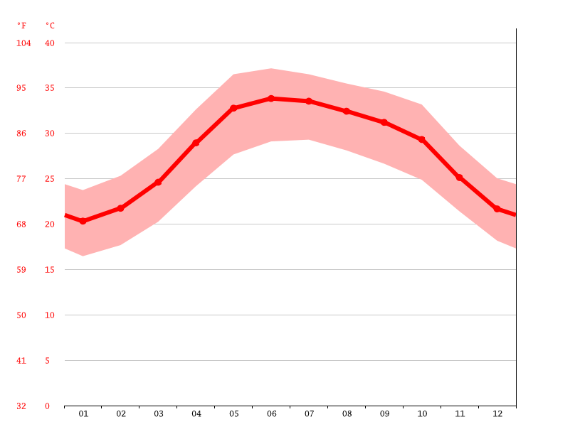 average temperature, Seeb