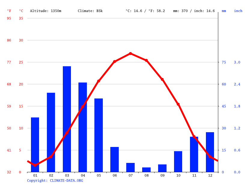 Climate graph // Weather by Month, خرو