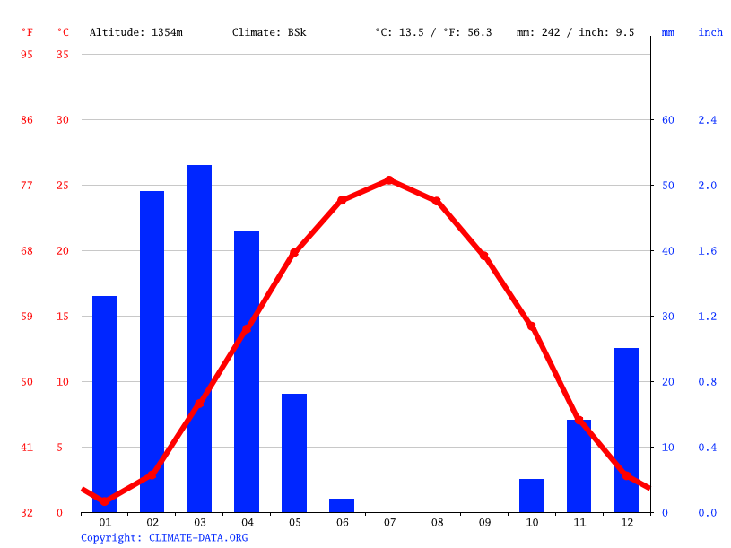 Climate graph // Weather by Month, Gevey