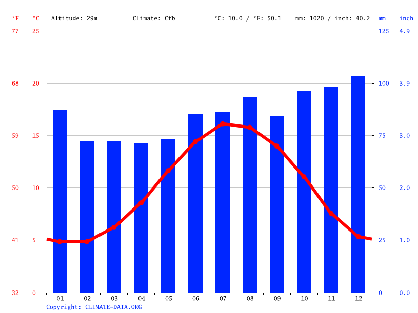 Climate graph // Weather by Month, Huyton
