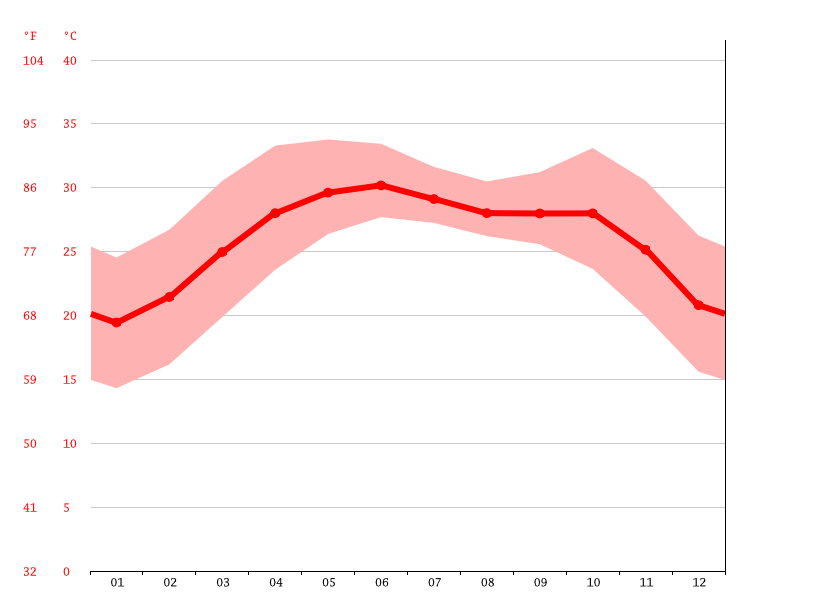 Gráfico de temperatura, Moosa Colony