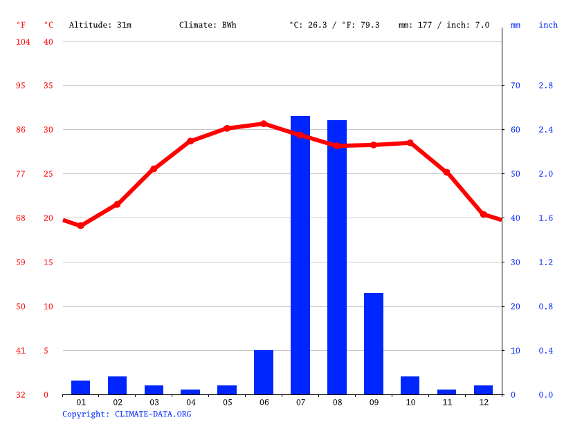Climate graph // Weather by Month, Dhabeji
