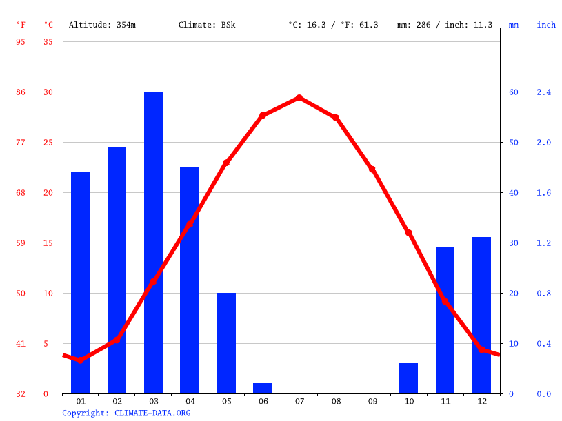 Climate graph // Weather by Month, Chemtal